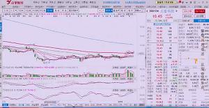 武小松:能持续上涨股票的三个特点讲解