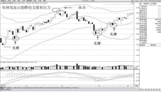 布林线显示股价的支撑和压力