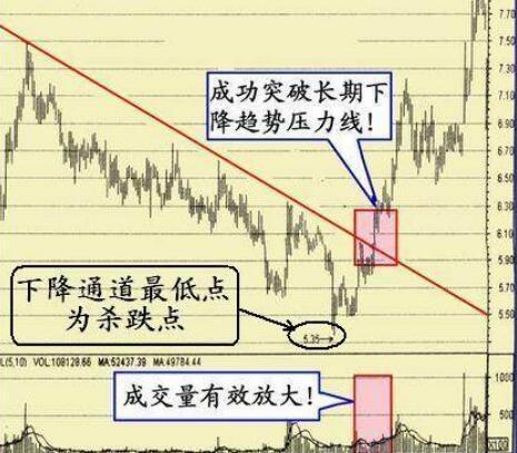 股价成功突破下降趋势压力线时的买点
