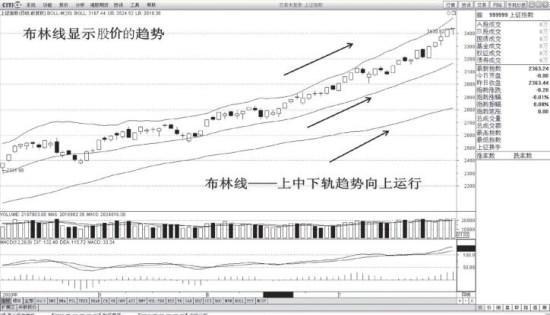 布林线显示股价的趋势