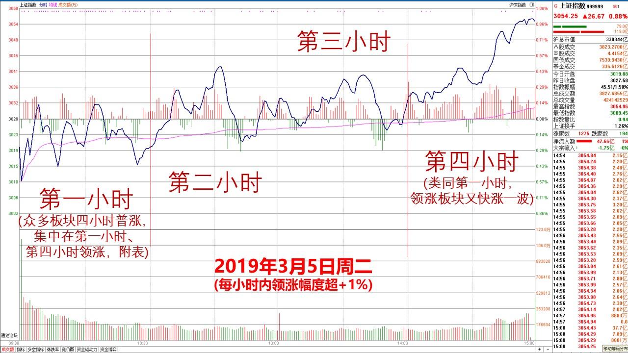 韩愈复盘:行情继续震荡上攻3100点整数关口,需温和补量