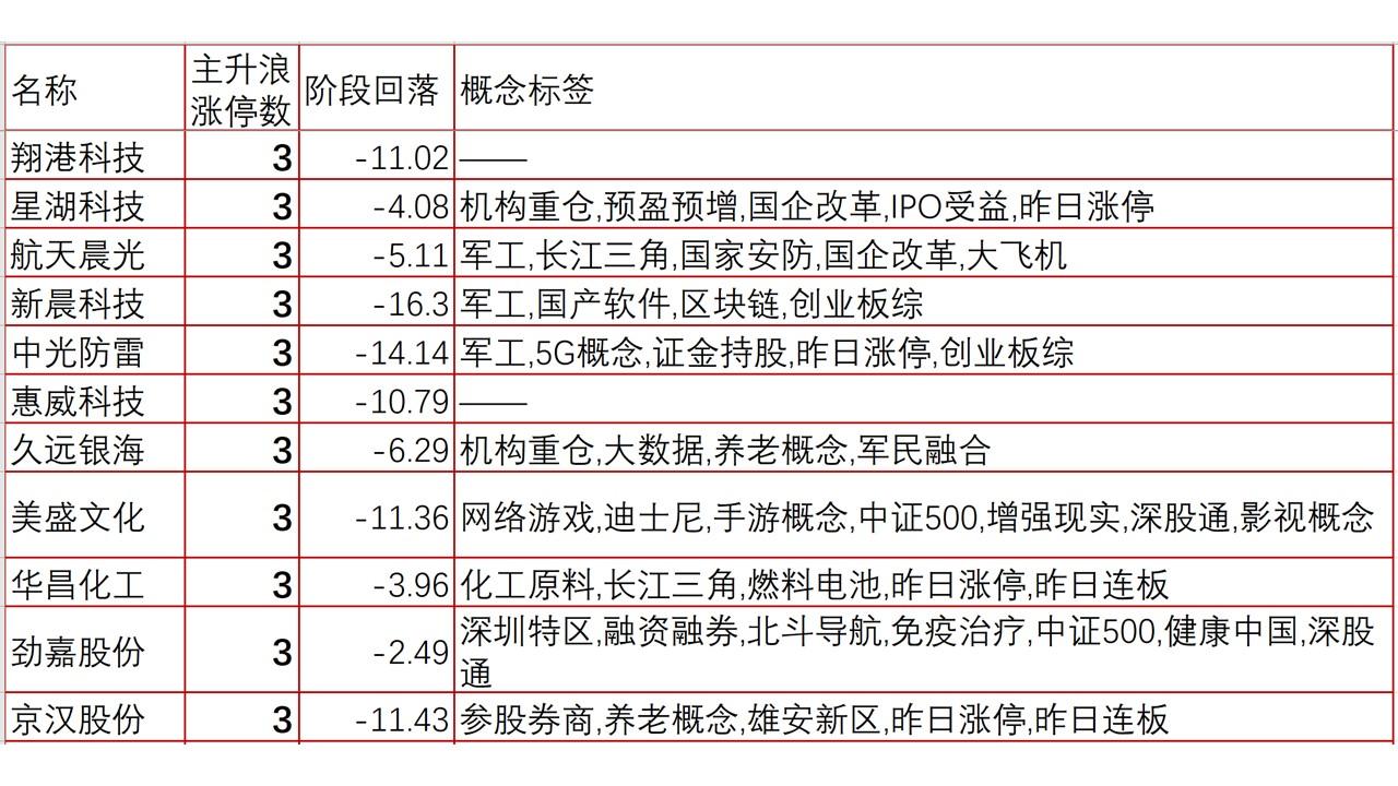 韩愈20190404四,本周复盘暨下周前瞻(第二篇):近阶段主升浪收获3个以上涨停板股票概念标签