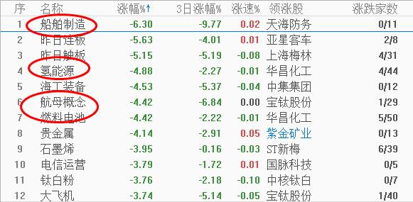 李国辉:3200失守,券商发力,高位题材暴跌