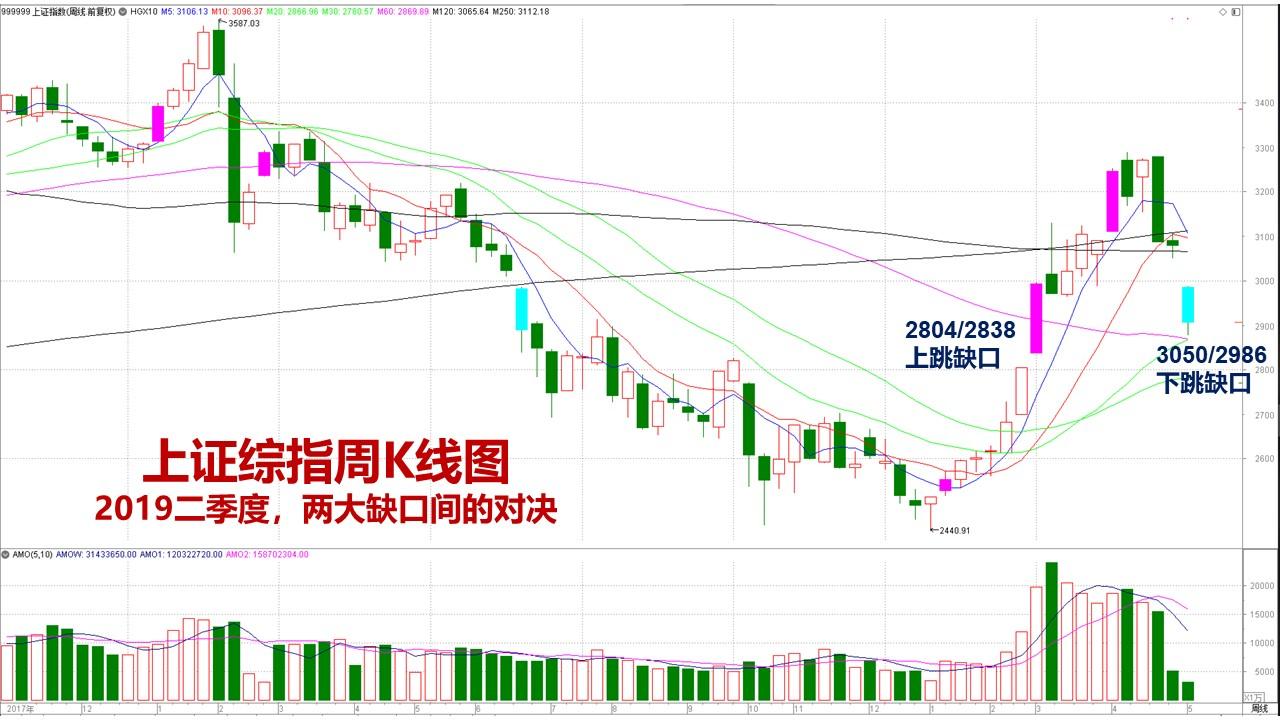 韩愈20190507周二复盘暨明日前瞻:市场情绪仍然绷得太紧,控仓情况下,快速做T+0