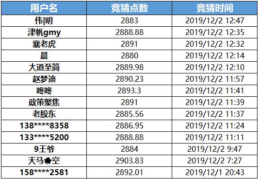 竞猜上证指数,赢100牛券!(12月2日竞猜)