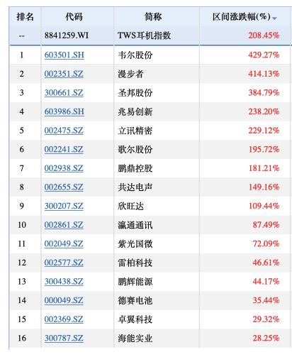 """暴涨150%大牛股突遭""""黑天鹅"""" 33亿收购TWS耳机公司被否!"""