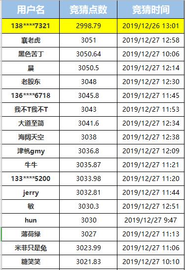 竞猜上证指数,赢100牛券!(12月30日指数竞猜进行中!)