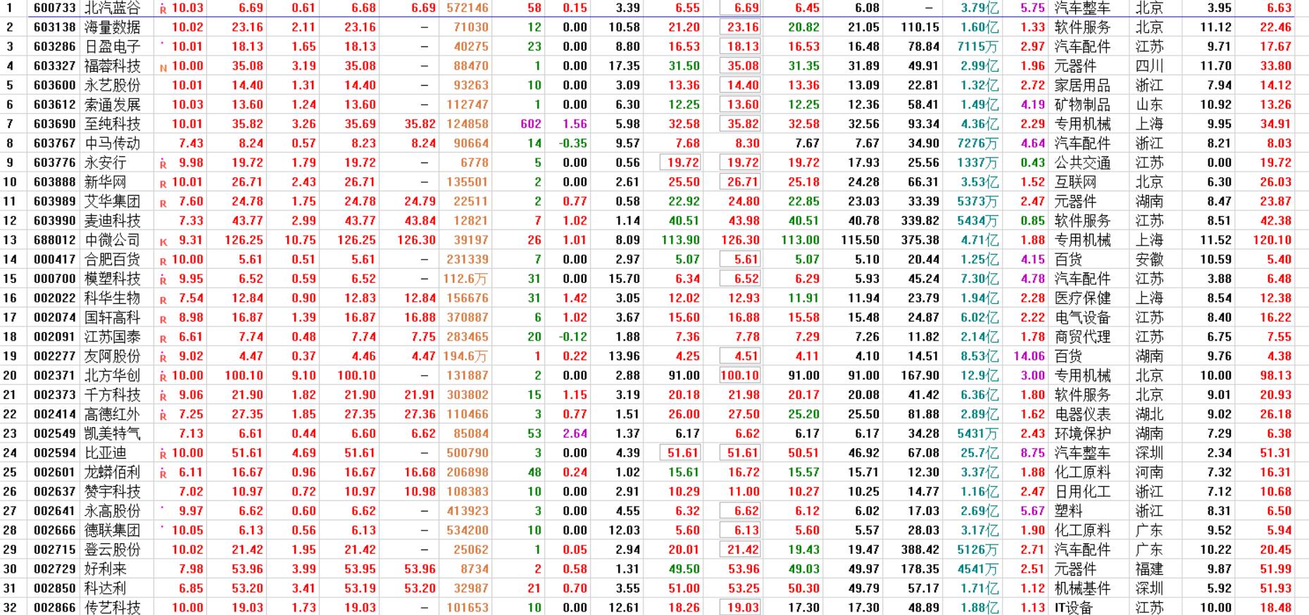 今日选股器分析