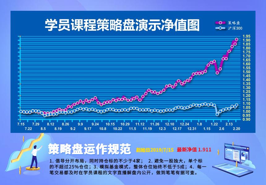 【成长训练营】实战课策略盘净值图(2019.7.15-2020-2.20)