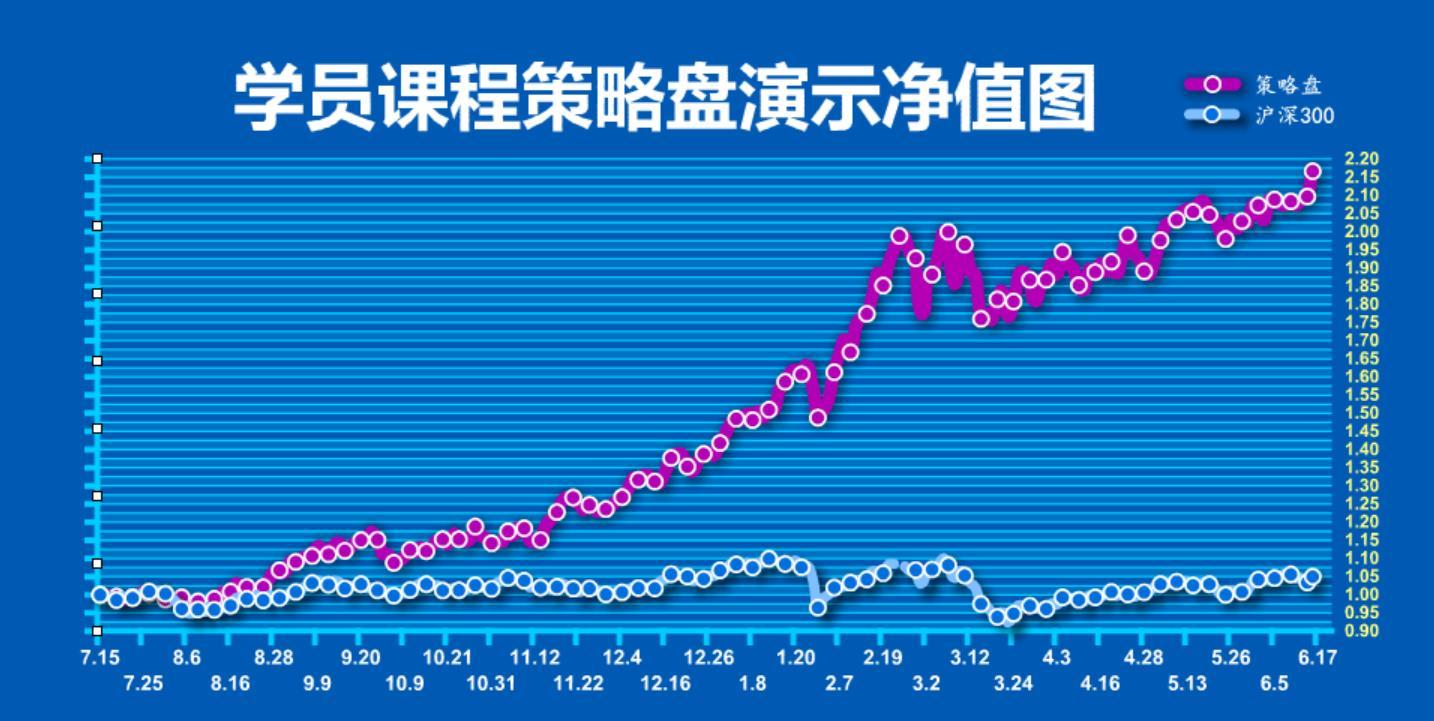 【训练营】策略盘净值图2019.7.15-2020.6.16