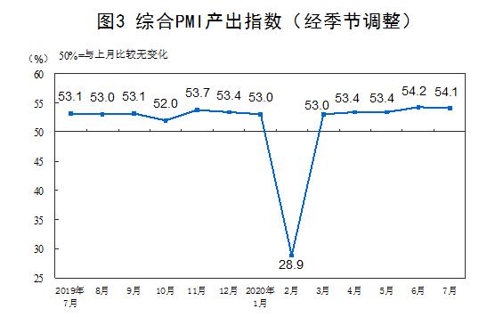 7月中国制造业PMI为51.1% 连续5个月位于临界点以上