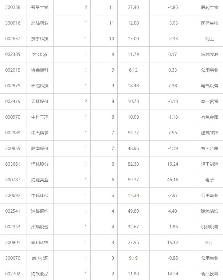 77家公司获机构调研(附名单)