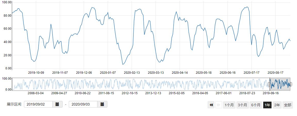 毛利哥:担心外围市场让A股奔溃?!大可不必!