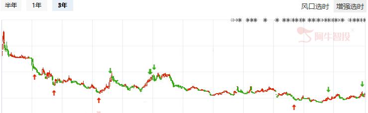 市场整体弱势,底部放量股有想象空间
