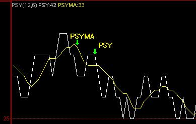 什么是psy指標?使用psy指示器的技巧是什么