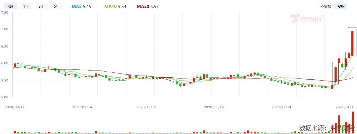 中字头飙升,透露了一个市场信号!