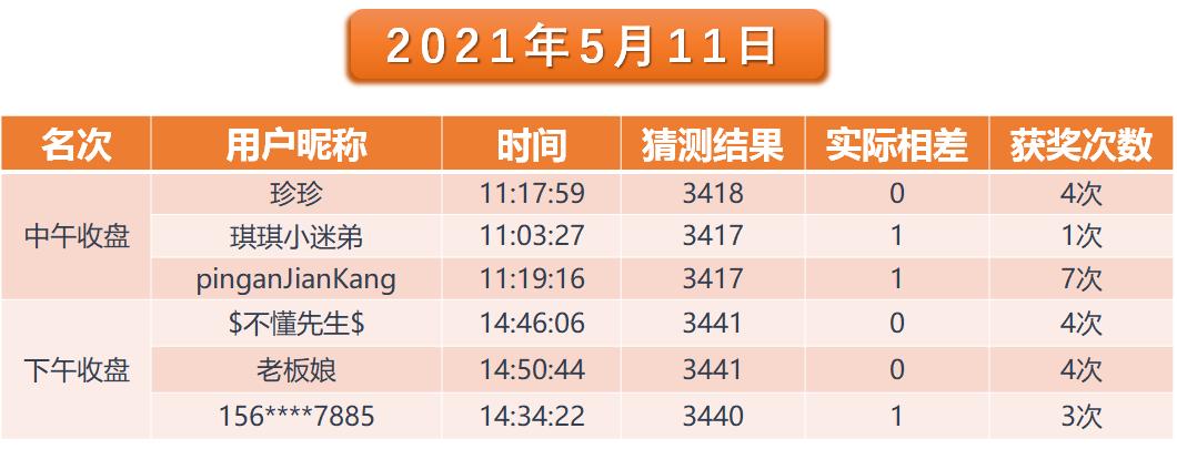 猜指数活动获奖名单及TOP30公示(更新至5月11日)