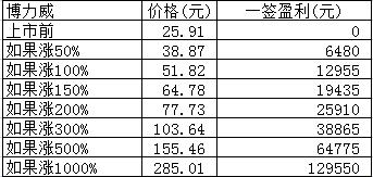 新股日报:博力威明日申购指南,江苏博云超捷股份2股明日上市