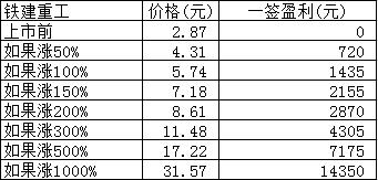 新股日报:铁建重工等3股明日申购,东航物流等2股明日上市