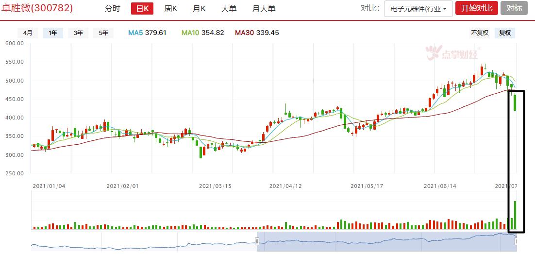 板块分化,半年报与股价的走势关系是这样的?