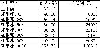 新股日报:本川智能绿岛风厦钨新能明日申购,和达科技明日上市