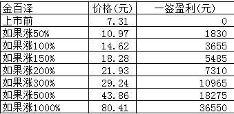 新股日报:久祺股份金百泽圣泉集团3股明日申购,另有3股上市