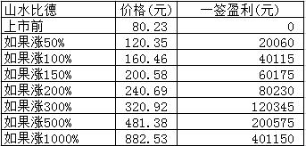 新股日报:明日3股申购,有只发行价高达292.92元!