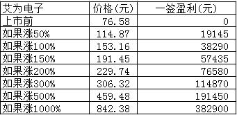 新股日报:沪农商行等3股明日申购,有只发行价超76元