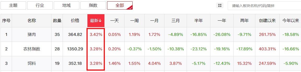 节日效应致市场放量下跌,后市不悲观