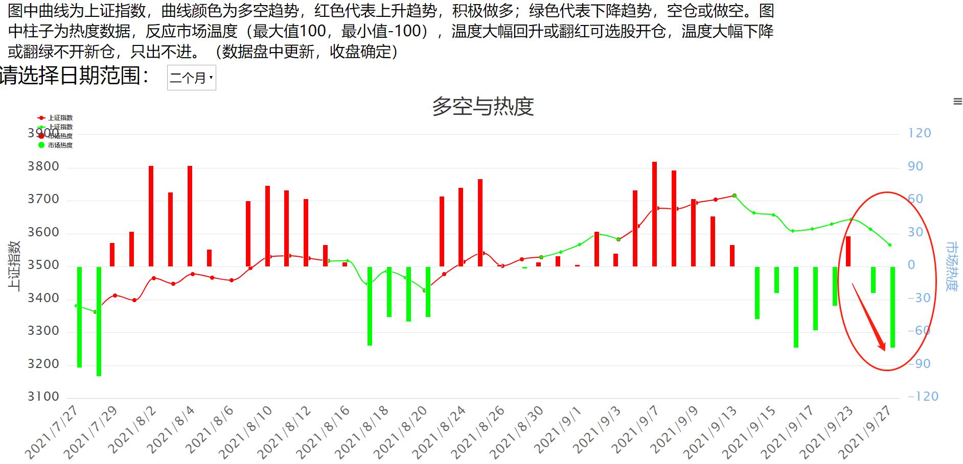 9.27午评:百股跌停,又一次提前规避风险