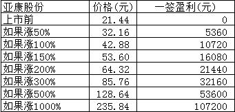 新股日报:亚康股份富吉瑞同益中3股明日申购,另有3股明日上市