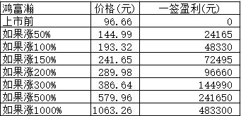 新股日报:节前最后3只新股申购,其中有只发行价96.66元