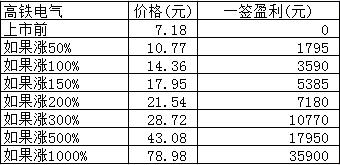 新股日报:华瓷股份高铁电气节后首日申购,有何亮点?