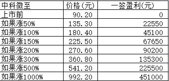 新股日报:中科微至明日申购,发行价高达90.20元