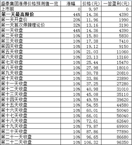 新股日报:下周一4只新股申购,其中有只发行价超55元